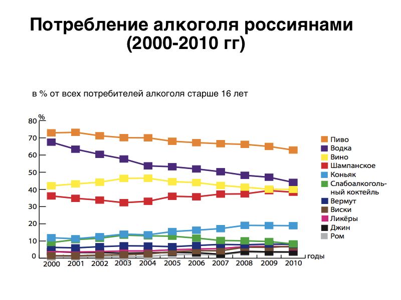 Курение алкоголизм в россии