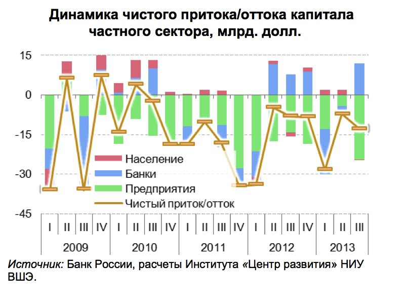 Отток капитала опустит курс ниже 34 рублей за доллар