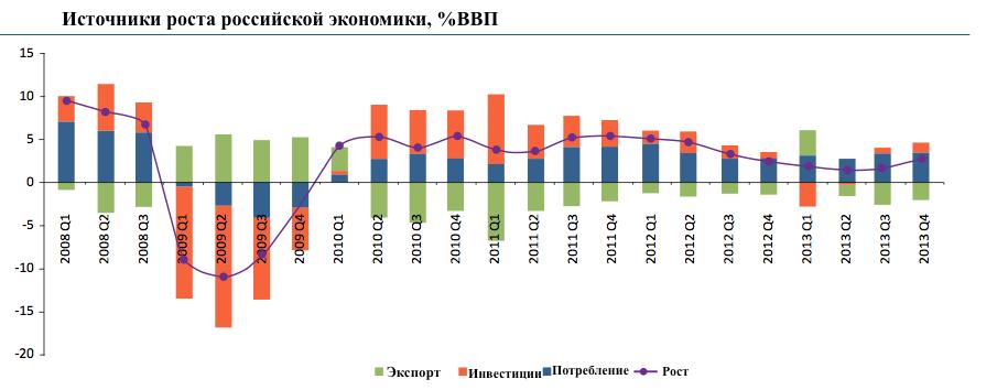 Российскую экономику убивает гигантизм