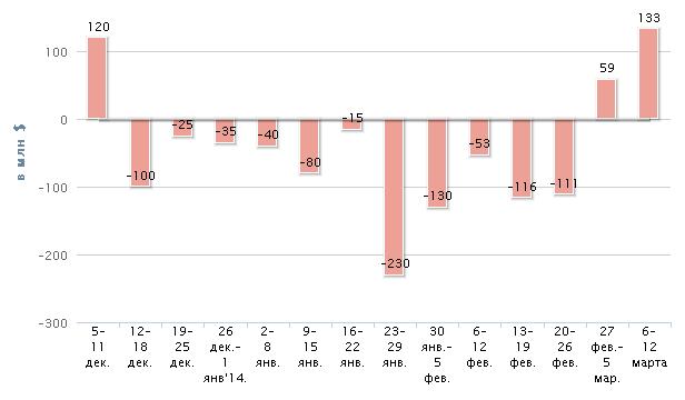 Приток капитала в фонды акций РФ стал рекордным с мая 2013 г.