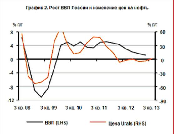 С чем связана инфляция россии