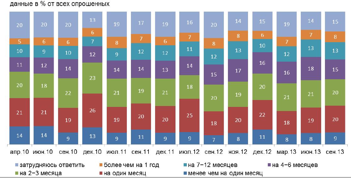 Россияне устали от экономических проблем