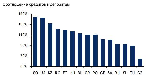России не грозит кредитный кризис