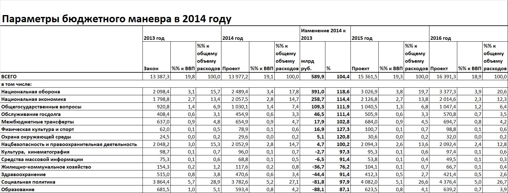 Бюджет-2014: милитаризм в закрытой части