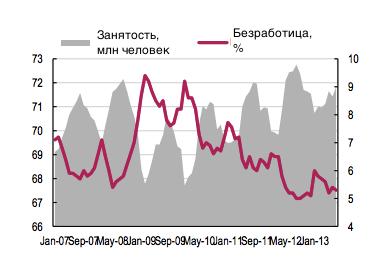 Российская экономика: 4 причины для оптимизма