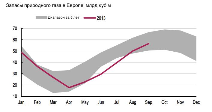 """Легенда о """"Газпроме"""": компания вышла на пик продаж"""