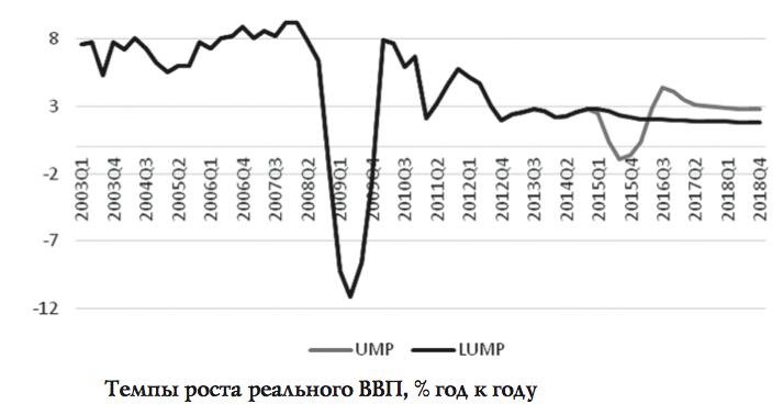 Россия после QE: перестройка и шоковая терапия