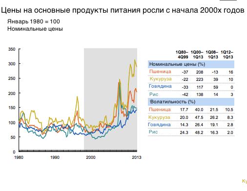 """Отставить траур: """"супер-цикл"""" роста цен на сырье не закончился"""